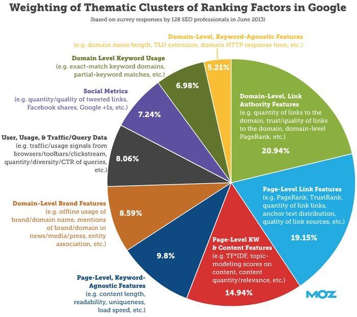 Suchmaschinen Ranking